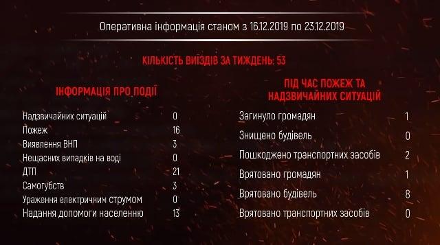 ДСНС Рівненщини за тиждень ліквідувала 16 пожеж