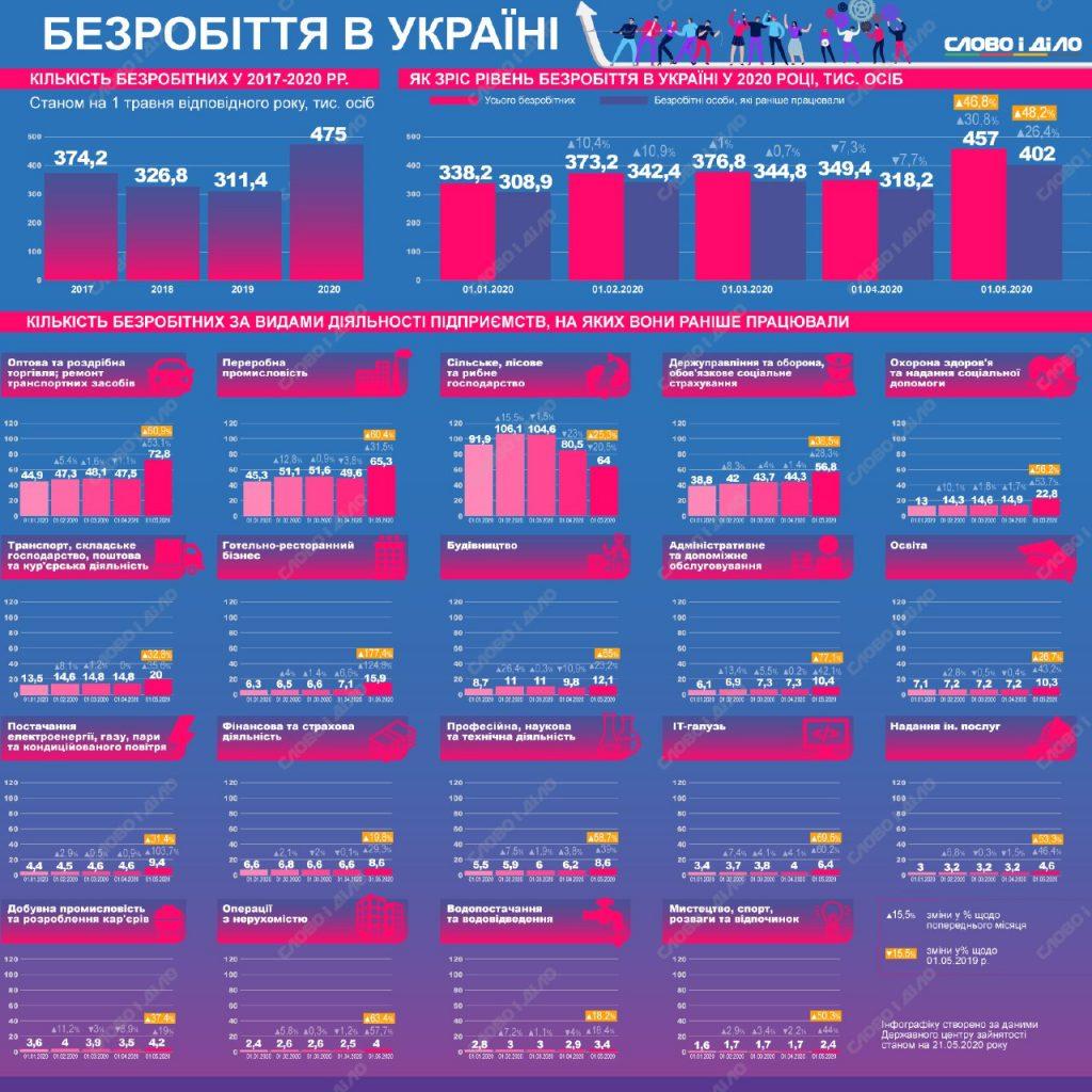 475 тисяч  українців отримали статус безробітних (+інфографіка)