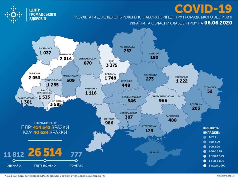 26 514 українців захворіли на коронавірусну інфекцію