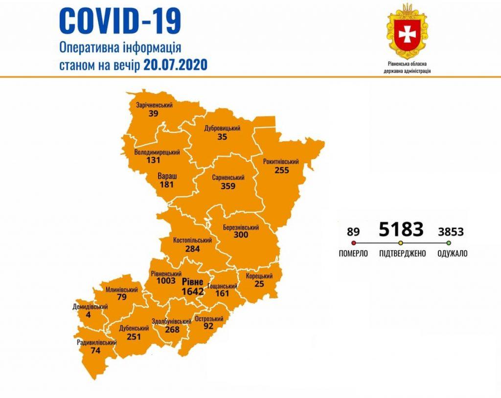 На Рівненщині виявили 30 нових випадків Covid-19, одужало 3853 осіб