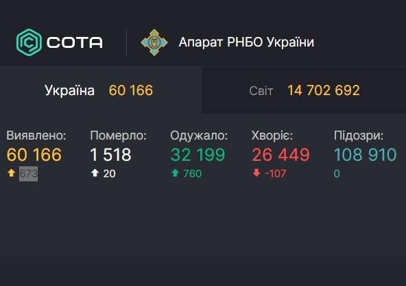 В Україні за добу діагностували 673 нових випадки Covid-19